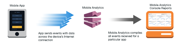 Integrate into app analytics