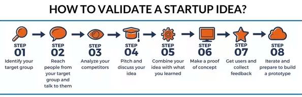 Validating an idea