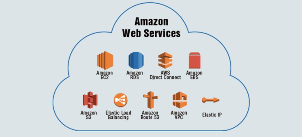 Amzone Web Services