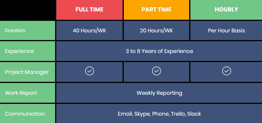 Flexible hiring model for dedicated developers