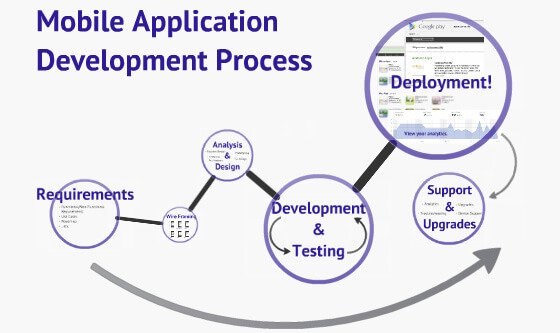 The app development stage