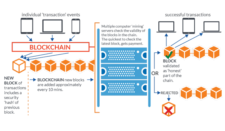 Why bitcoin is so important part of block chain?