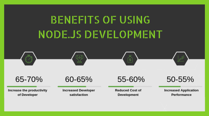 Benefits of Node.js