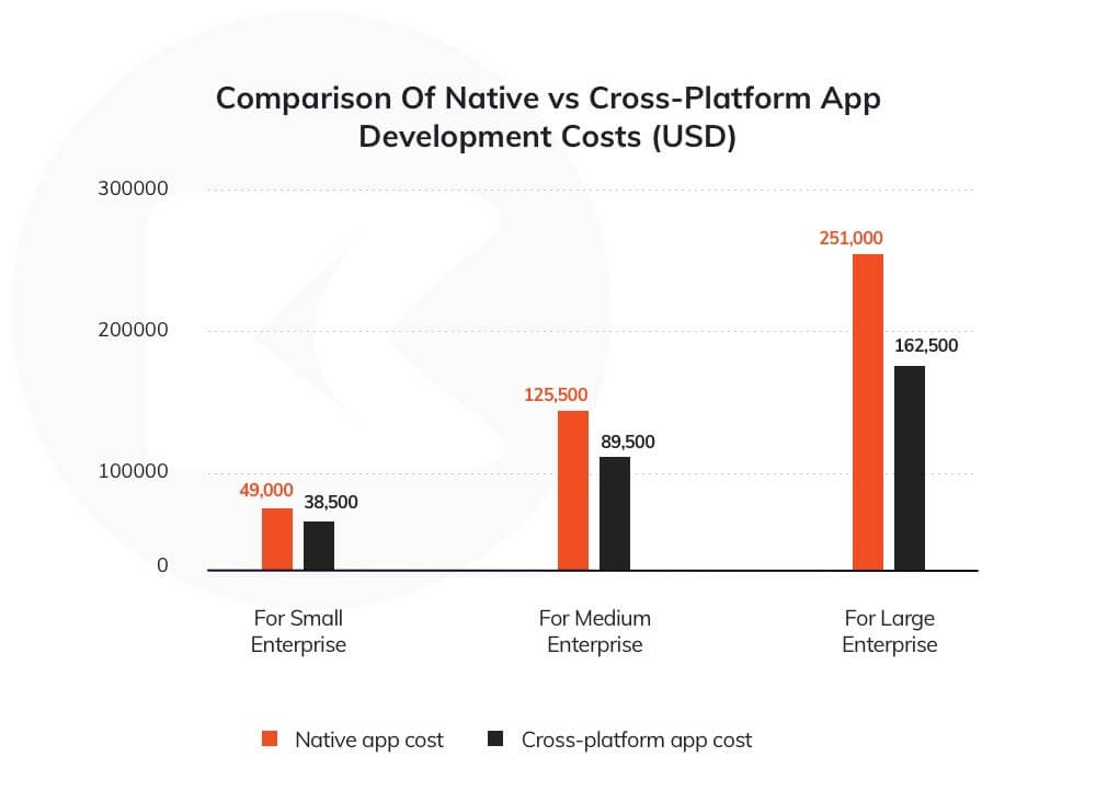 Comparison Of Native vs Cross-Platform