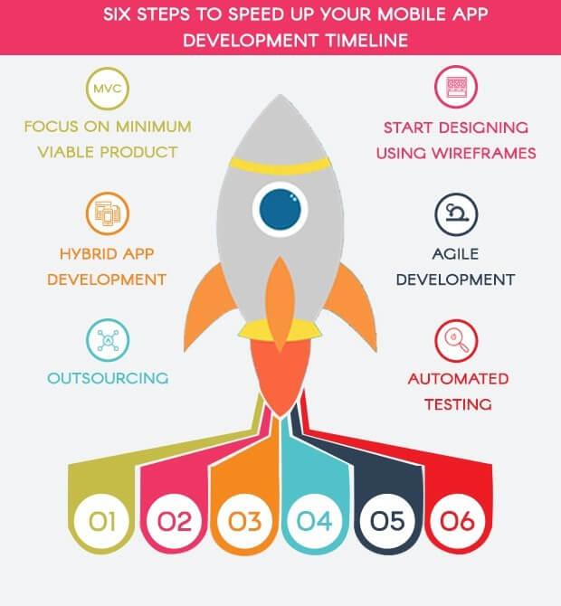 Effective Ways to Speed up the App Development Process