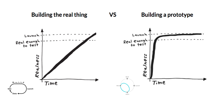 Why Should You Build a Prototype?