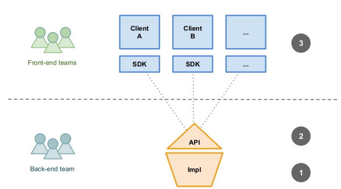 API-First Development
