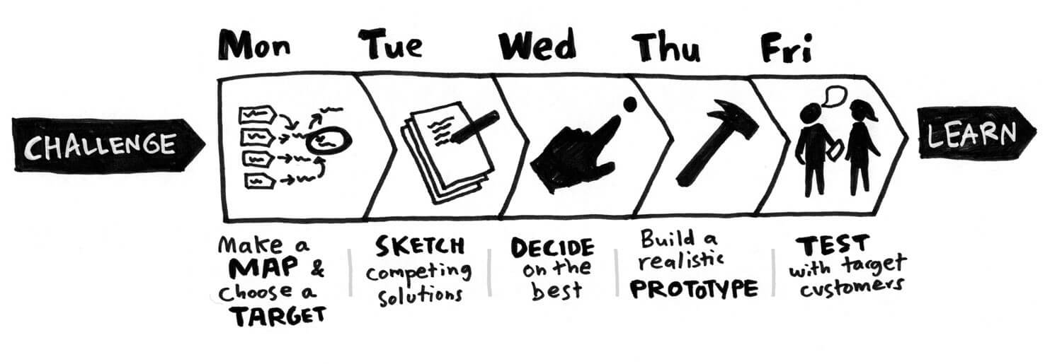 Design Sprint consists of 5-phases as given below
