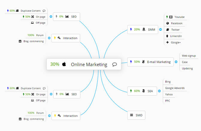 Online Mind Mapping
