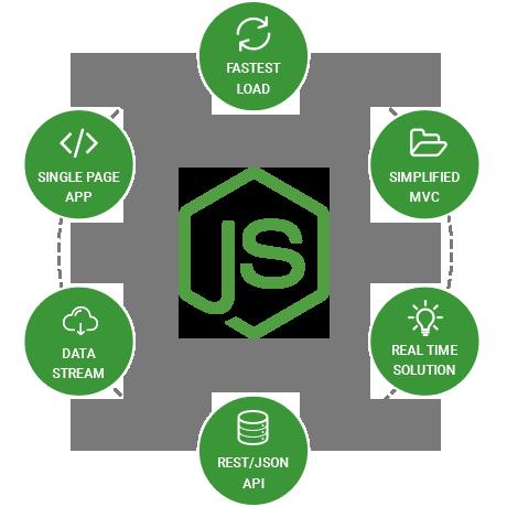 Benefits of Node.js