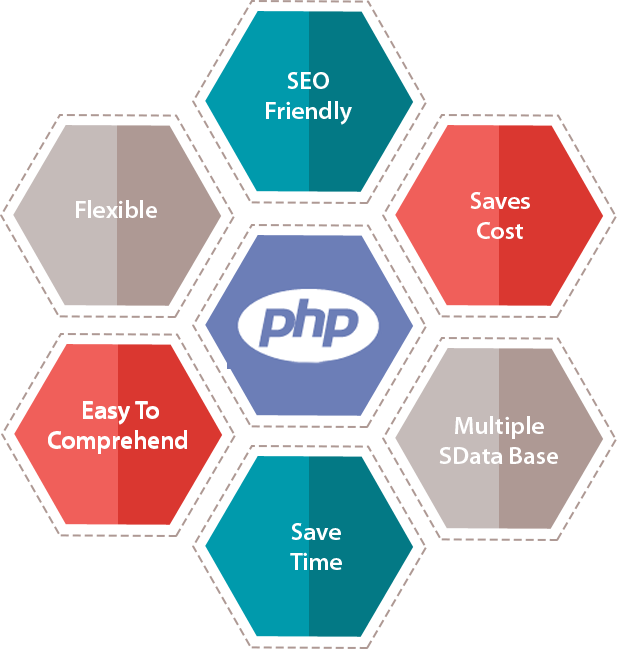 Benefits of PHP