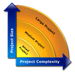 Project Size & Complexity