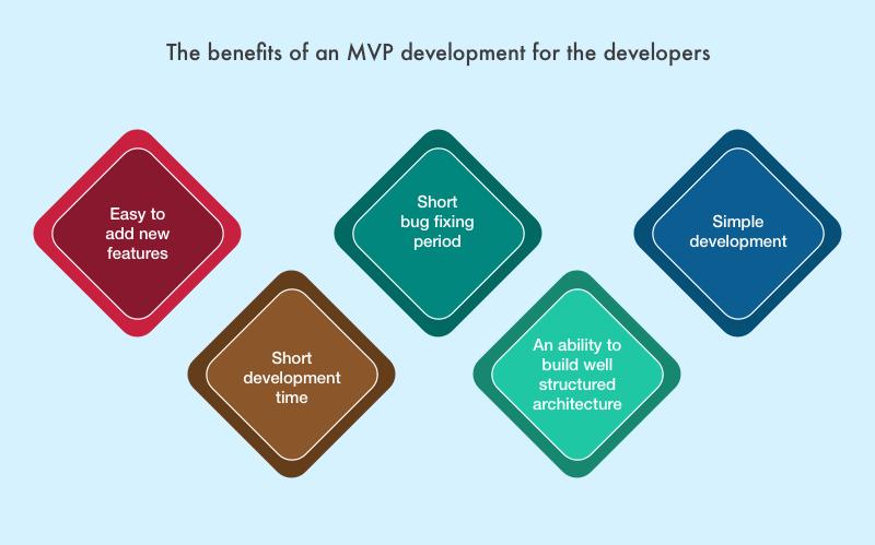 Start with MVP App Development