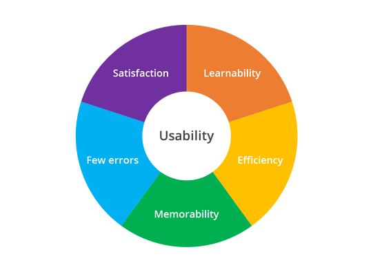 Usability Aims for User Centric Design